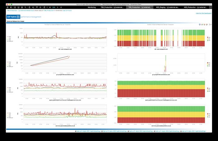 Dynatrace AppMon & User Experience Management 6 5 by Dynatrace | SAP
