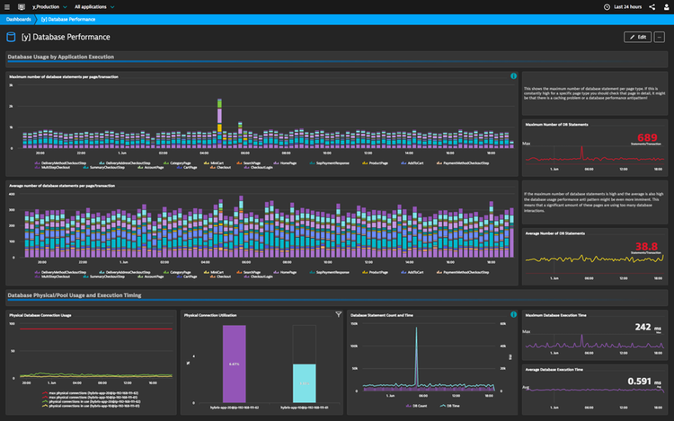 Dynatrace AppMon & User Experience Management 6 5 by