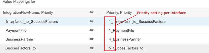 QforIT Error Alerting for SAP Cloud Platform, Integration