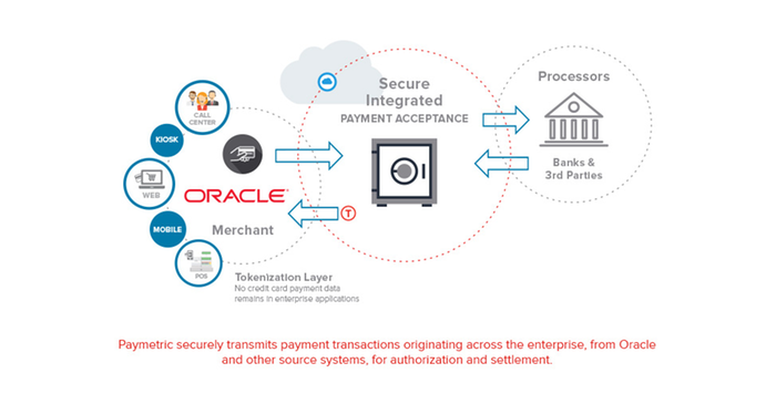 Oracle Validated Solutions