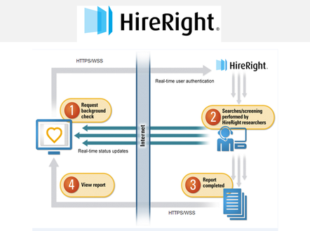 HireRight Global Background Screening by hireright com   SAP