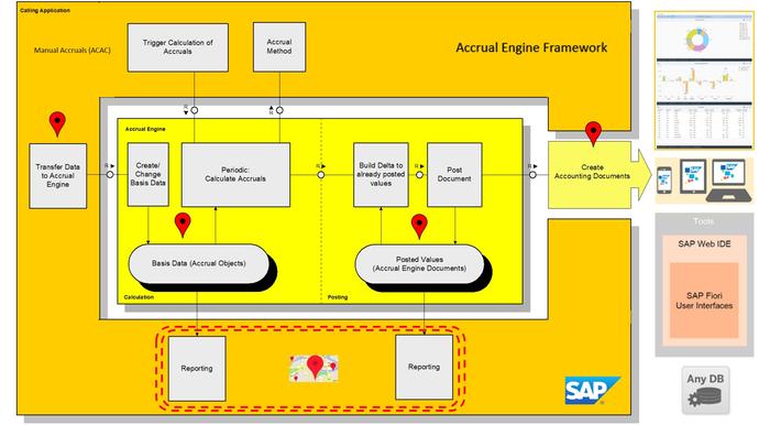 amortization of accruals by samvadya sap app center