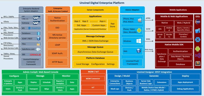 Unvired Digital Enterprise Platform 4 0 by Unvired Inc  | SAP App Center