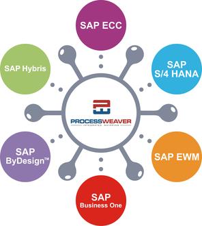 Enterprise Centralized Shipping