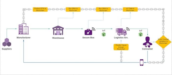 TCS - Secure Pharma Transfer by TCS | SAP App Center