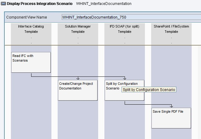 WHINT Interface Documentation by whitepaper id GmbH | SAP App Center