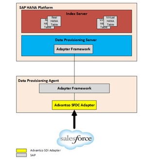 Advantco SFDC Adapter for SAP HANA Smart Data Integration