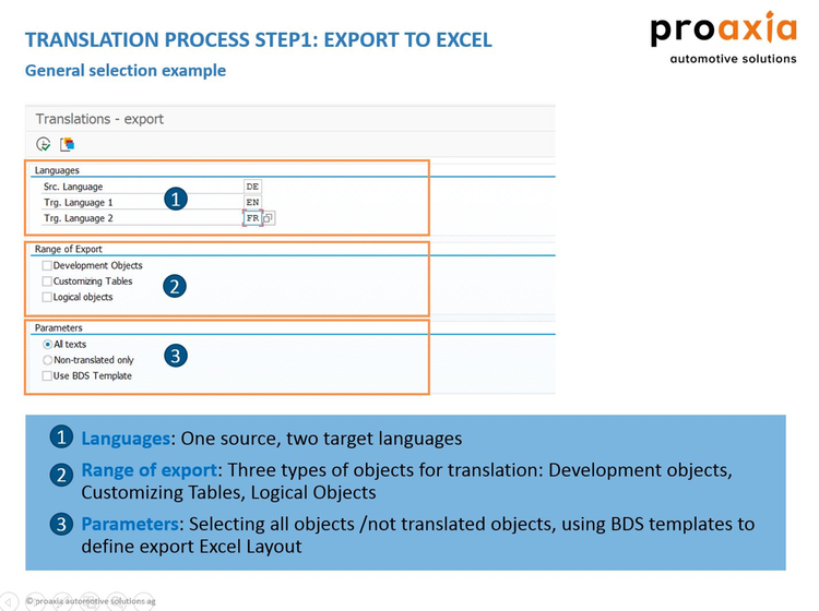 proaxia System Translation by proaxia consulting group ag