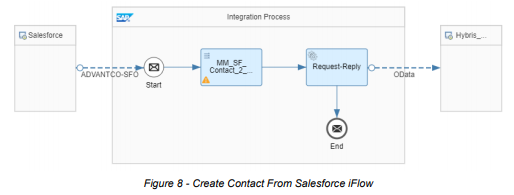 SAP Marketing Cloud Integration with Salesforce by Advantco
