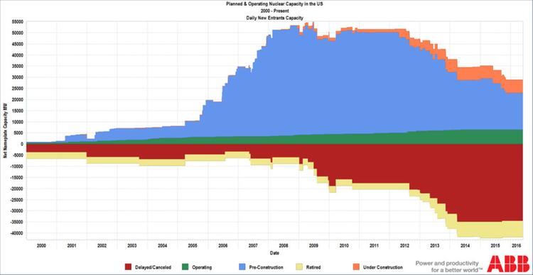 Future capacity changes