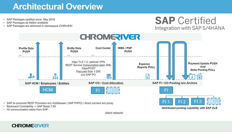Chrome River SAP Connector 2 0 by Chrome River Technologies