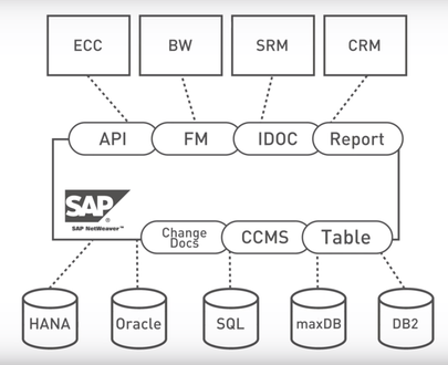 PowerConnect for SAP & Splunk by BNW Consulting | SAP App Center
