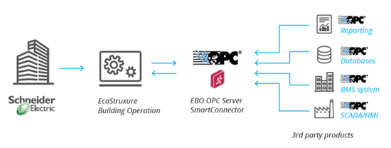 OPC Server for Building Operations by Control See Software