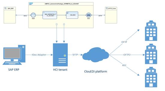AIMTEC OFTP Connector for SAP HANA Cloud Platform, Integration