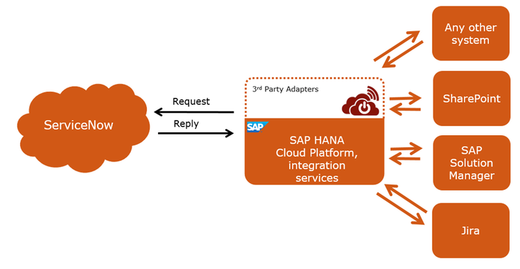 ServiceNow Adapter for SAP HCP, integration service (HCI) by Rojo
