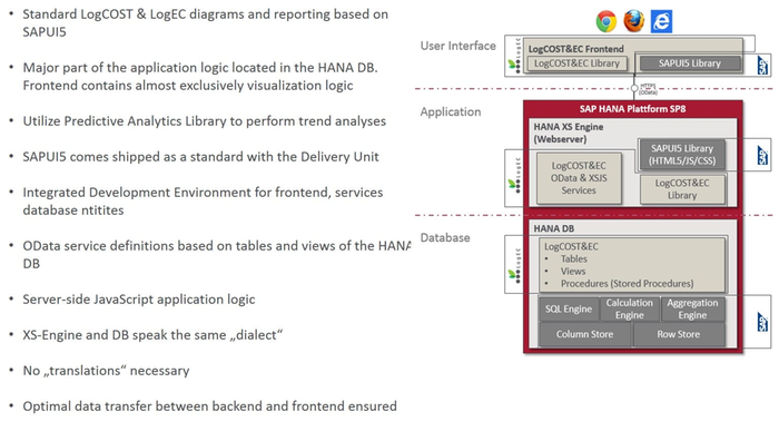 LogEC - Logistics Emissions Calculator by BearingPoint Business