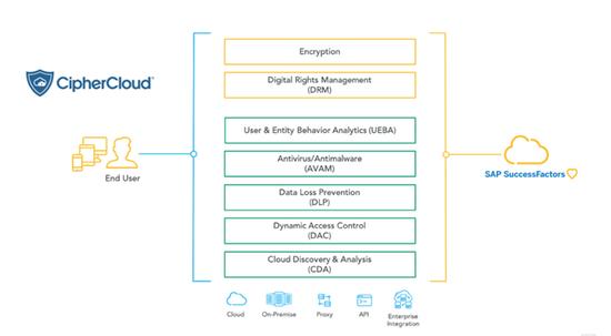 CipherCloud for SAP SuccessFactors by CipherCloud, Inc