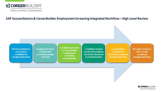 careerbuilder employment screening by careerbuilder employment