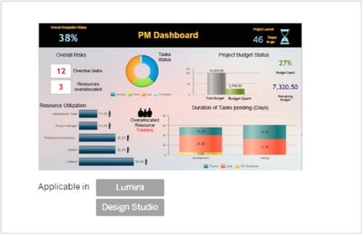 Microsoft Project Plan Data Access Extension by Infosys Ltd   SAP