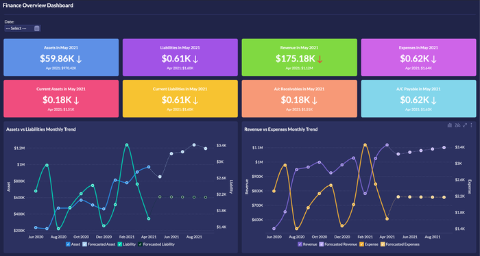 Prebuilt financial reports and dashboards