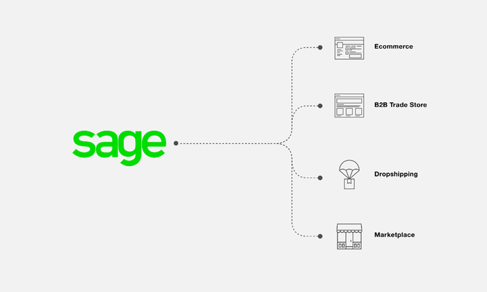 Open data feeds to multiple channels